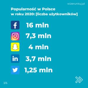 popularność social media w Polsce